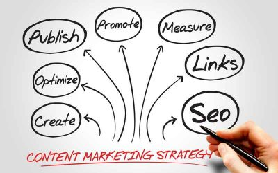The Who, What and Where of Good Content Marketing