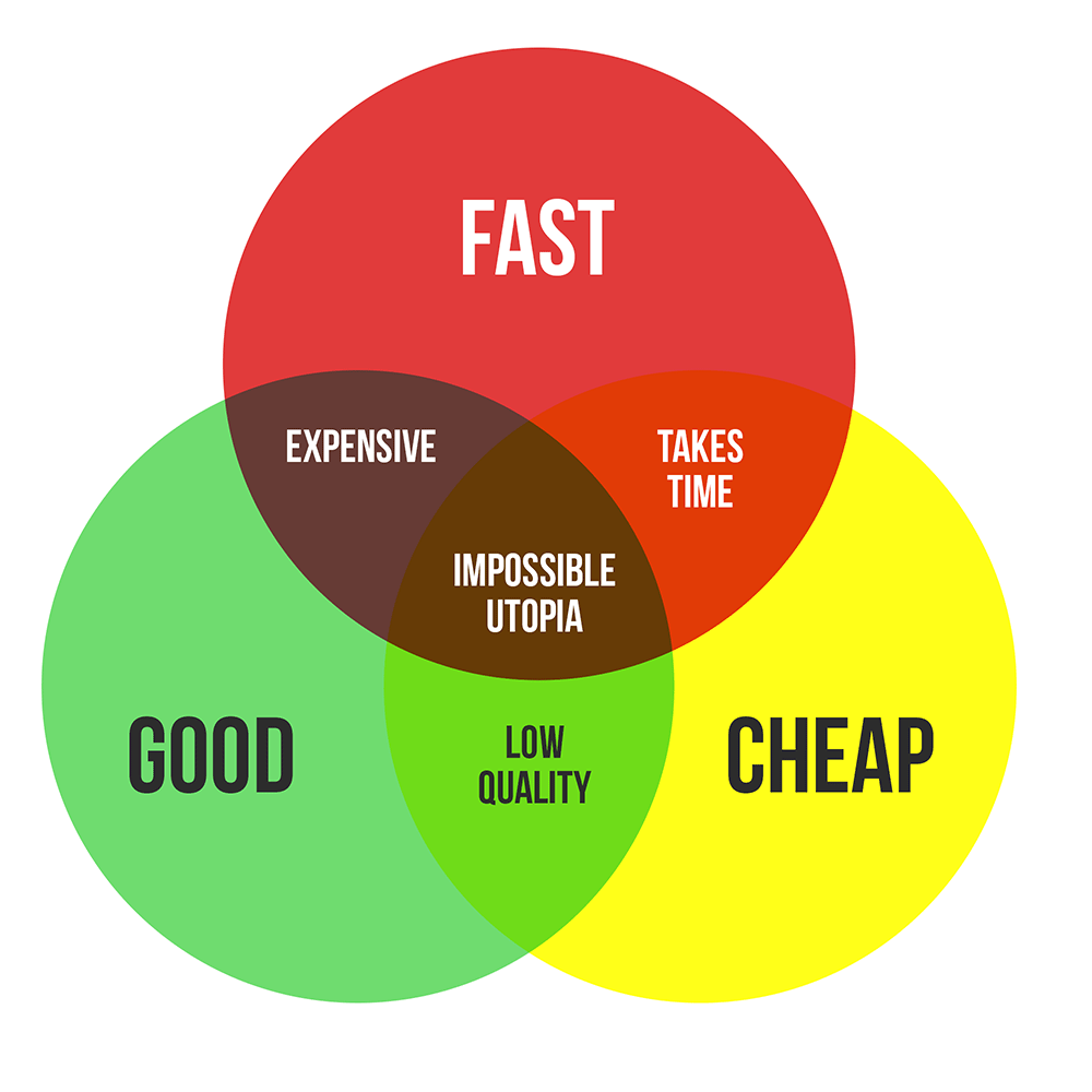 fast-good-cheap